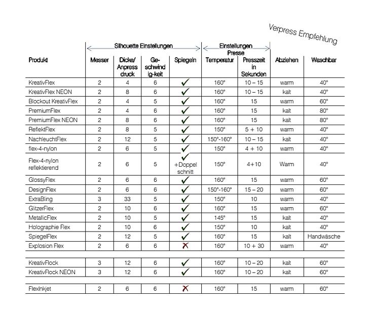 Tabelle mit Presszeiten